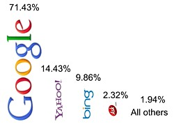 US Search Market Share 2010