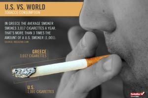 Greece vs US Tobacco Consumption