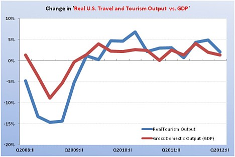 U.S. Travel and Tourism Satellite Accounts: Second Quarter 2012