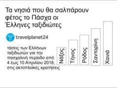 Σε ποια νησιά θα σαλπάρουν και φέτος το Πάσχα οι Έλληνες ταξιδιώτες;
