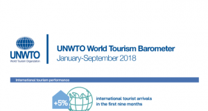 International tourist arrivals grew 5% in the first nine months of 2018