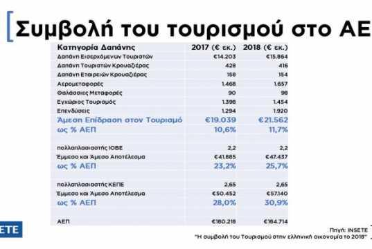 ΙΝΣΕΤΕ: 47-57 δισ. στο ΑΕΠ, 5 δισ. επενδύσεις και ως 44% της απασχόλησης στην αιχμή της σεζόν, η συνολική συμβολή του τουρισμού στην οικονομία το 2018