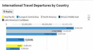 Two Decades of Outbound Travel Visualized: Skift Research