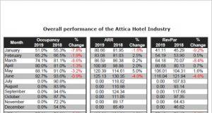 Αρνητικά τα αποτελέσματα για τα ξενοδοχεία της Αθήνας (και) για το Α' εξάμηνο του 2019