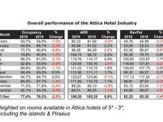Αρνητικά τα αποτελέσματα για τα ξενοδοχεία της Αθήνας το 2019