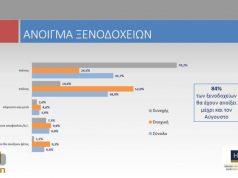 """4ος κύκλος της έρευνας του ΙΤΕΠ """"Covid -19 & Ελληνική Ξενοδοχία"""" για το ΞΕΕ"""