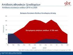 Δραματικά τα στοιχεία πτώσης της απόδοσης των ξενοδοχείων της Αθήνας λόγω της πανδημίας