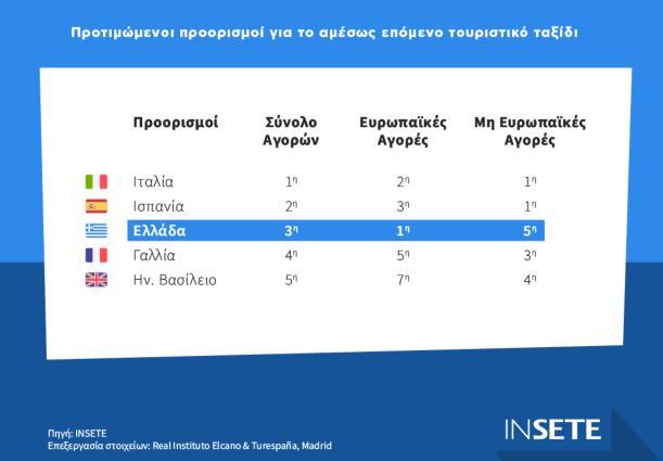 Μελέτη ΙΝΣΕΤΕ: Η φήμη και η επισκεψιμότητα της Ελλάδας - Οι προτιμήσεις των τουριστών