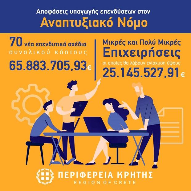 Τις αποφάσεις έγκρισης για την ενίσχυση 70 νέων επενδυτικών σχεδίων, συνολικού κόστους 65,8 εκ. ευρώ υπέγραψε σήμερα ο Περιφερειάρχης Κρήτης Σταύρος Αρναουτάκης