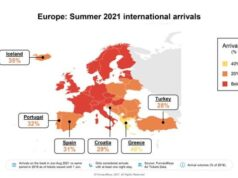 This summer, international air travel to Greece - 49% of pre-pandemic level
